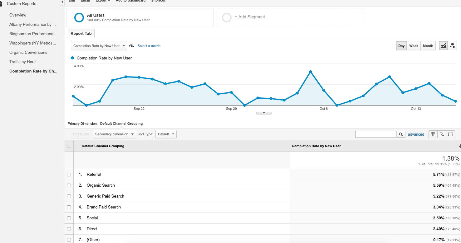 Google Analytics Completion Rate Report
