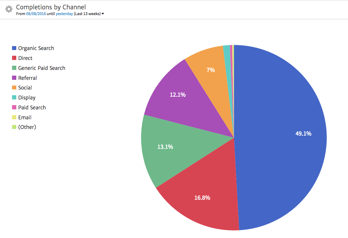 Megalytic Chart Showing Conversions by Channel
