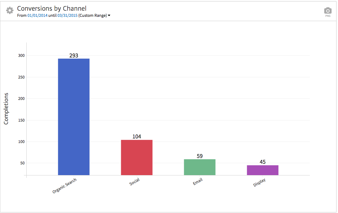 Goal Completions by Channel