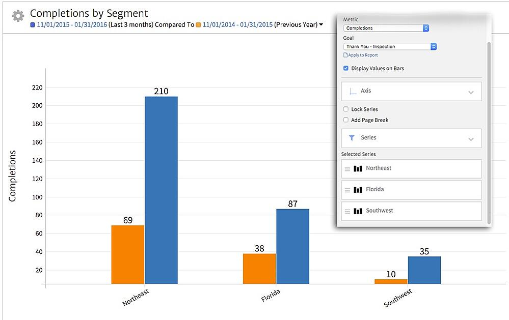 Google Analytics Conversions by Segment in Megalytic