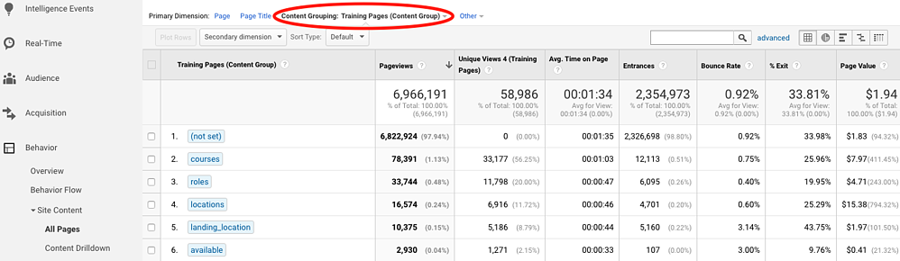 Google Analytics Content Groups