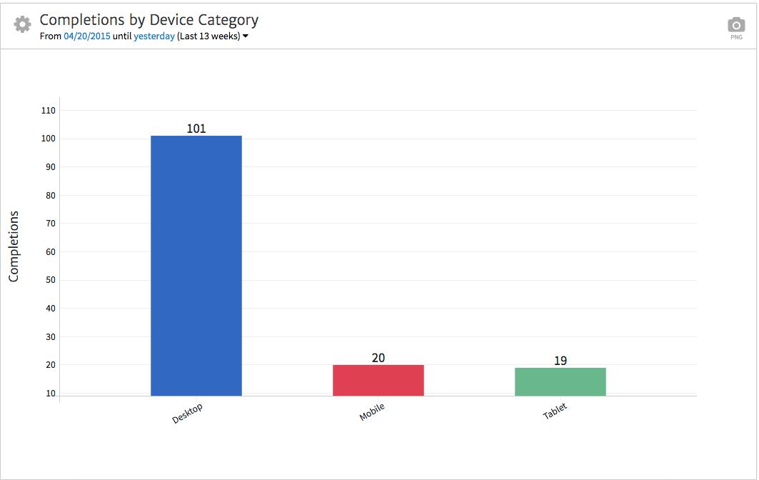 Megalytic Showing Conversion by Device (Mobile, Tablet, Desktop)