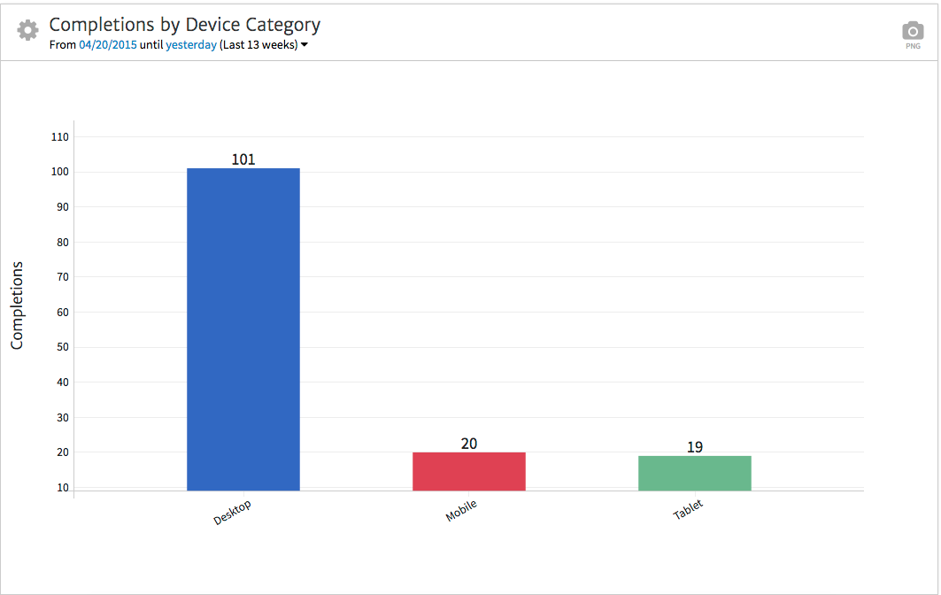 Megalytic Showing Conversion by Device (Mobile, Tablet, Desktop)