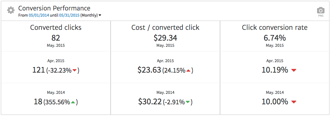 Megalytic Widget Showing AdWords Conversion Performance