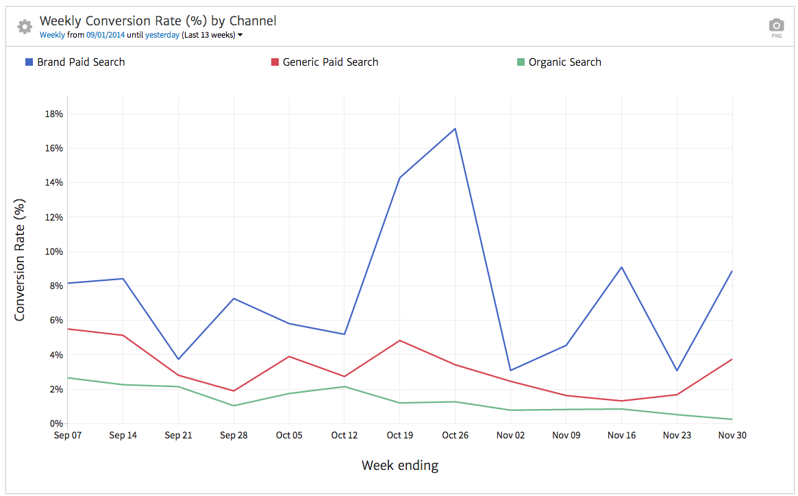 megalytic chart showing conversion rate by channel