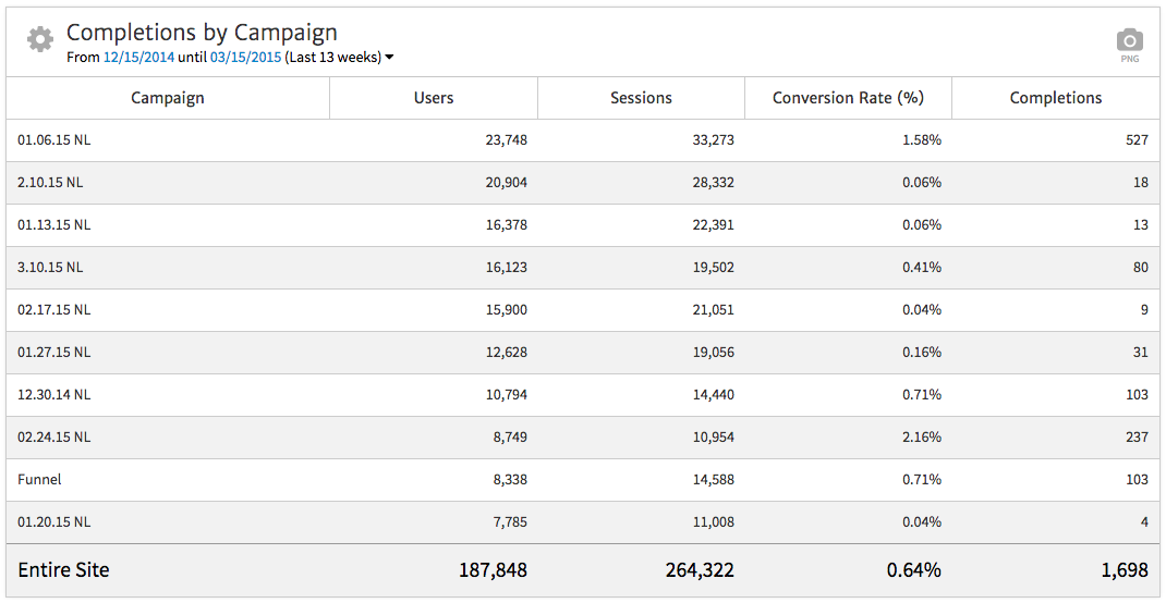 Megalytic Table Showing Conversions by Campaign