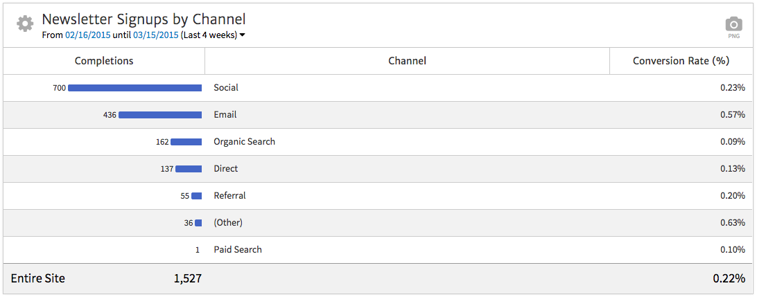 Megalytic Table Showing Conversions by Channel