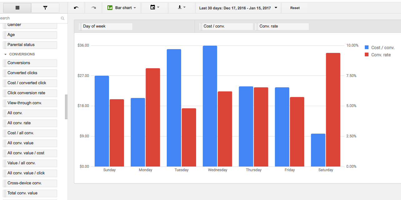 AdWords Report Showing Conversions by Day of Week