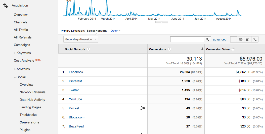 google analytics conversions from social referrals