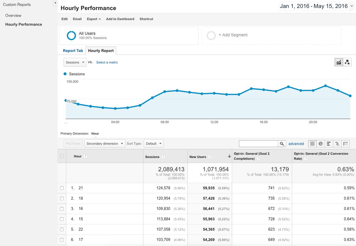 Custom Google Analytics Report with Hourly Data
