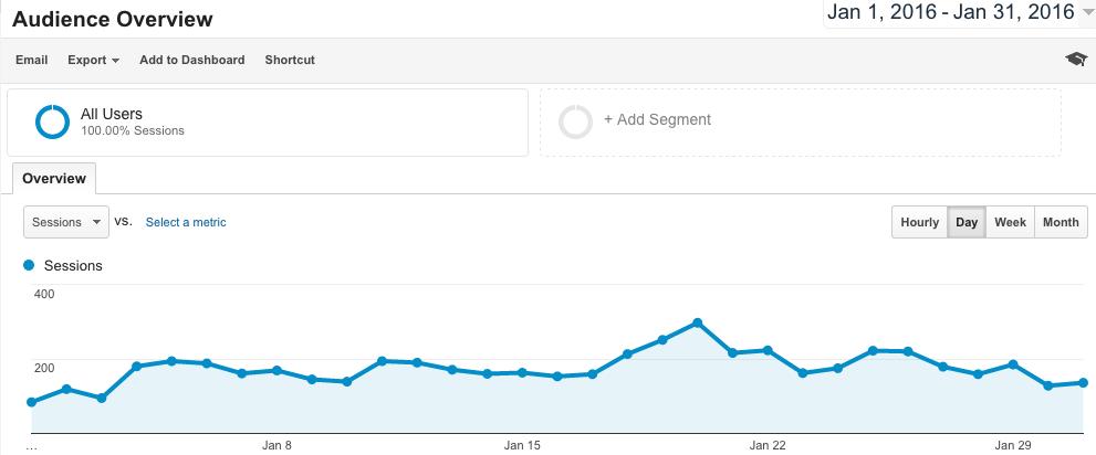 Google Analytics Daily Data Chart