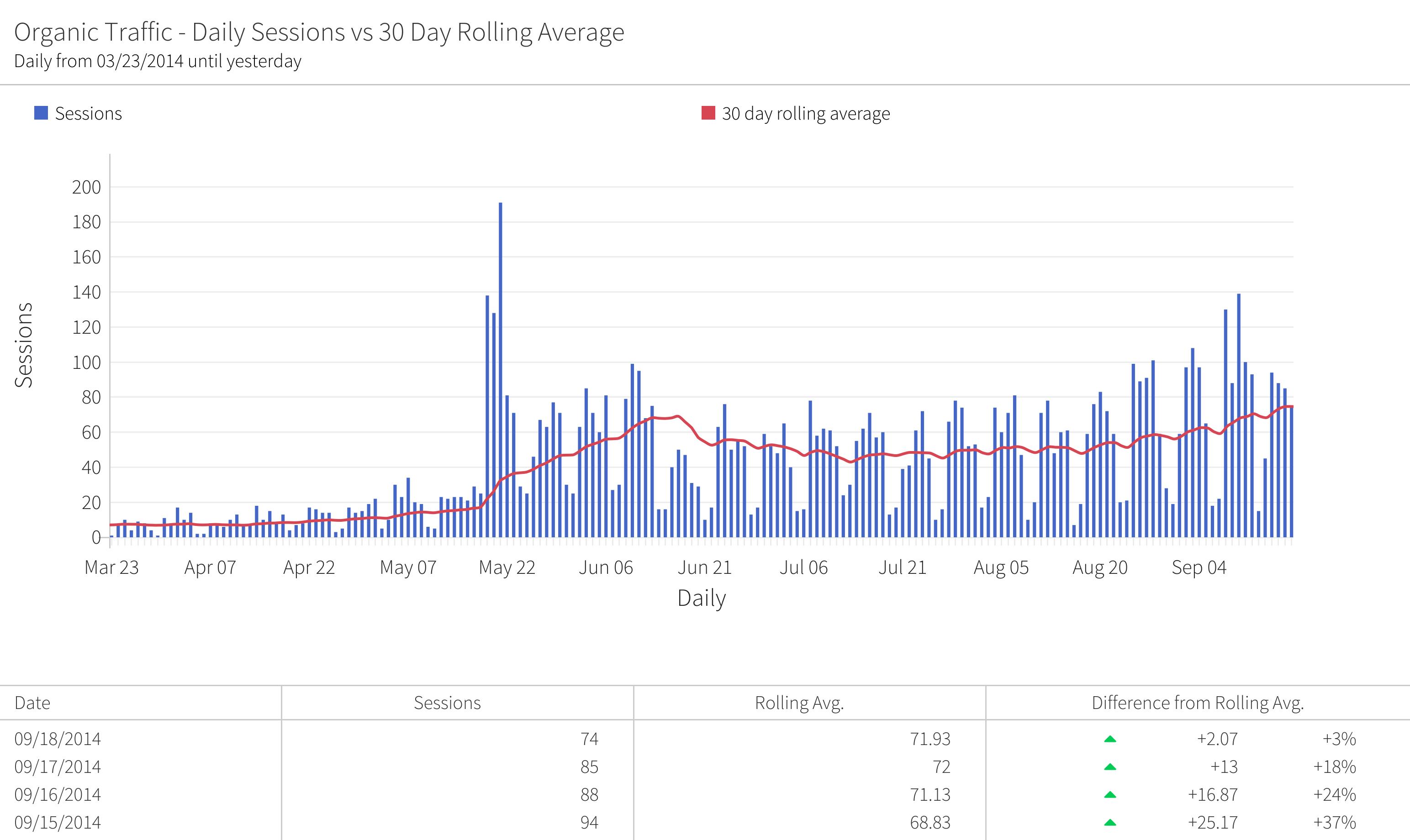 megalytic widget showing rolling average traffic