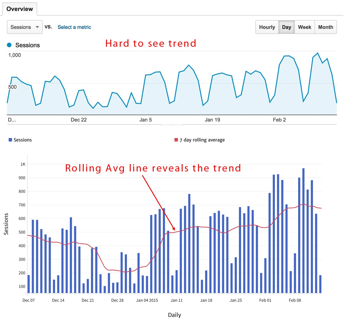 Daily Sessions with Rolling Average Chart