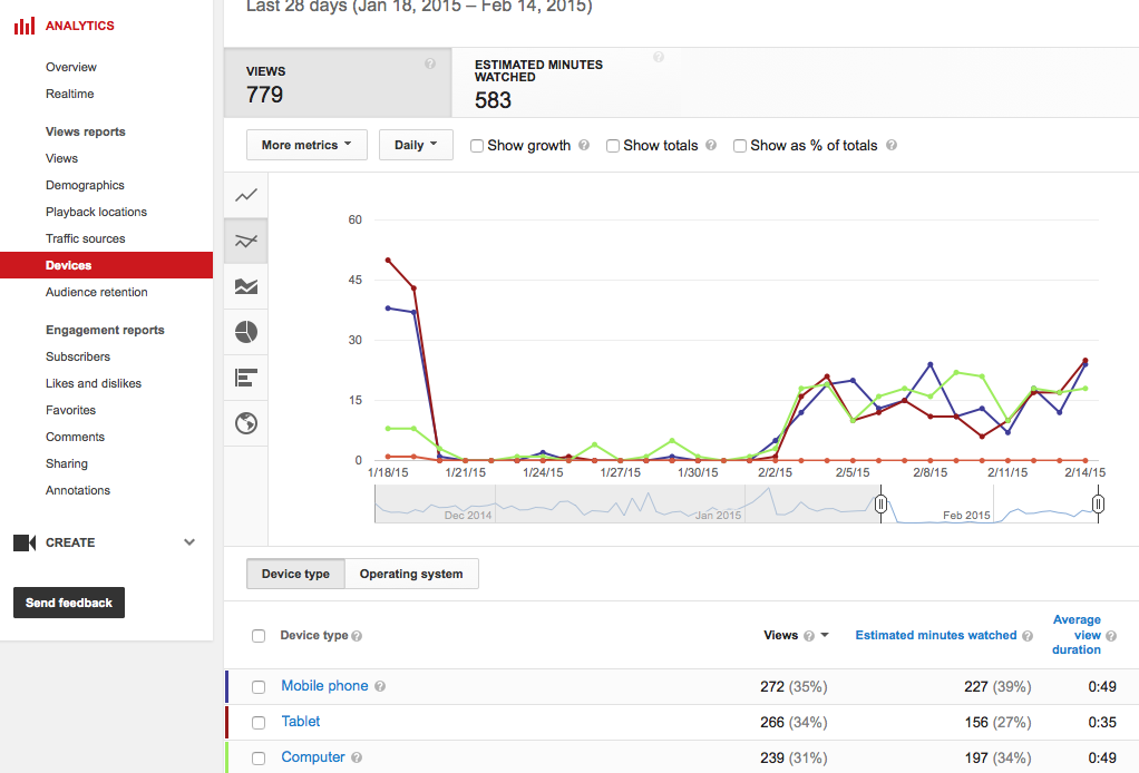 YouTube Analytics Devices Report