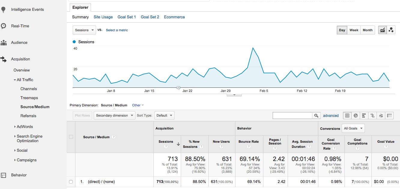 Google Analytics Measuring Direct Traffic