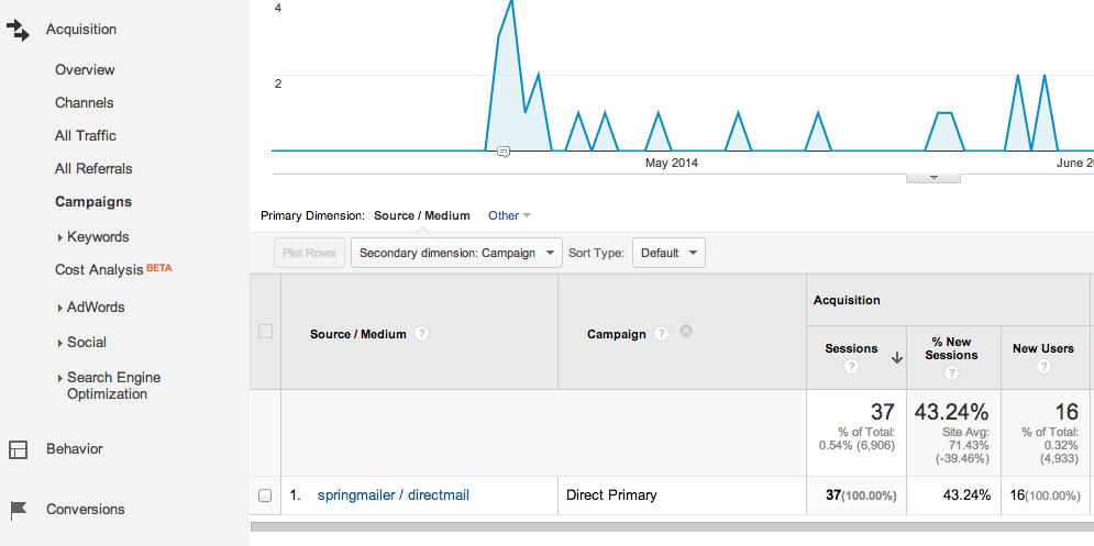 direct mail in google analytics