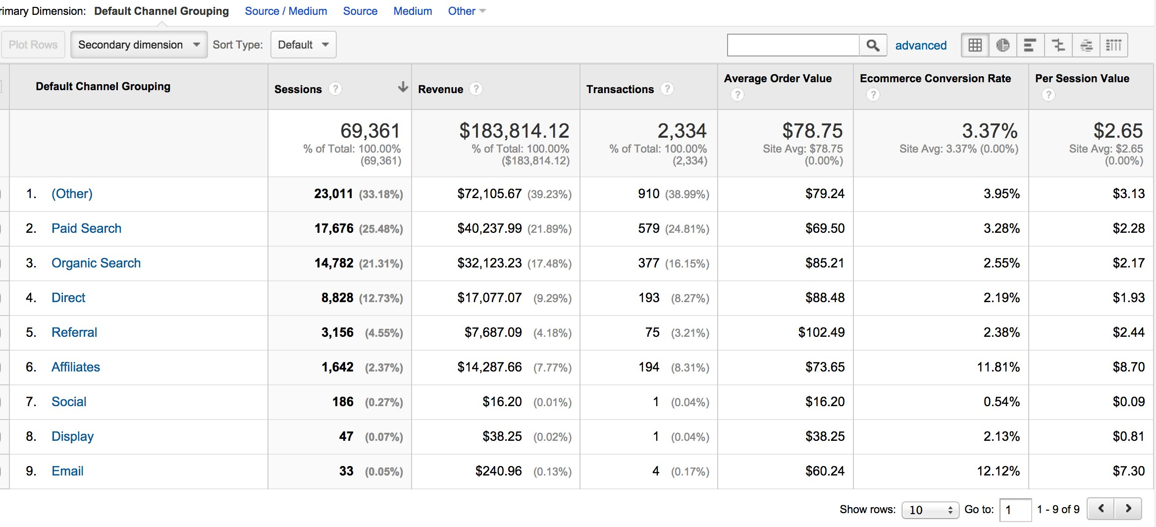 Google Analytics Ecommerce by Channel