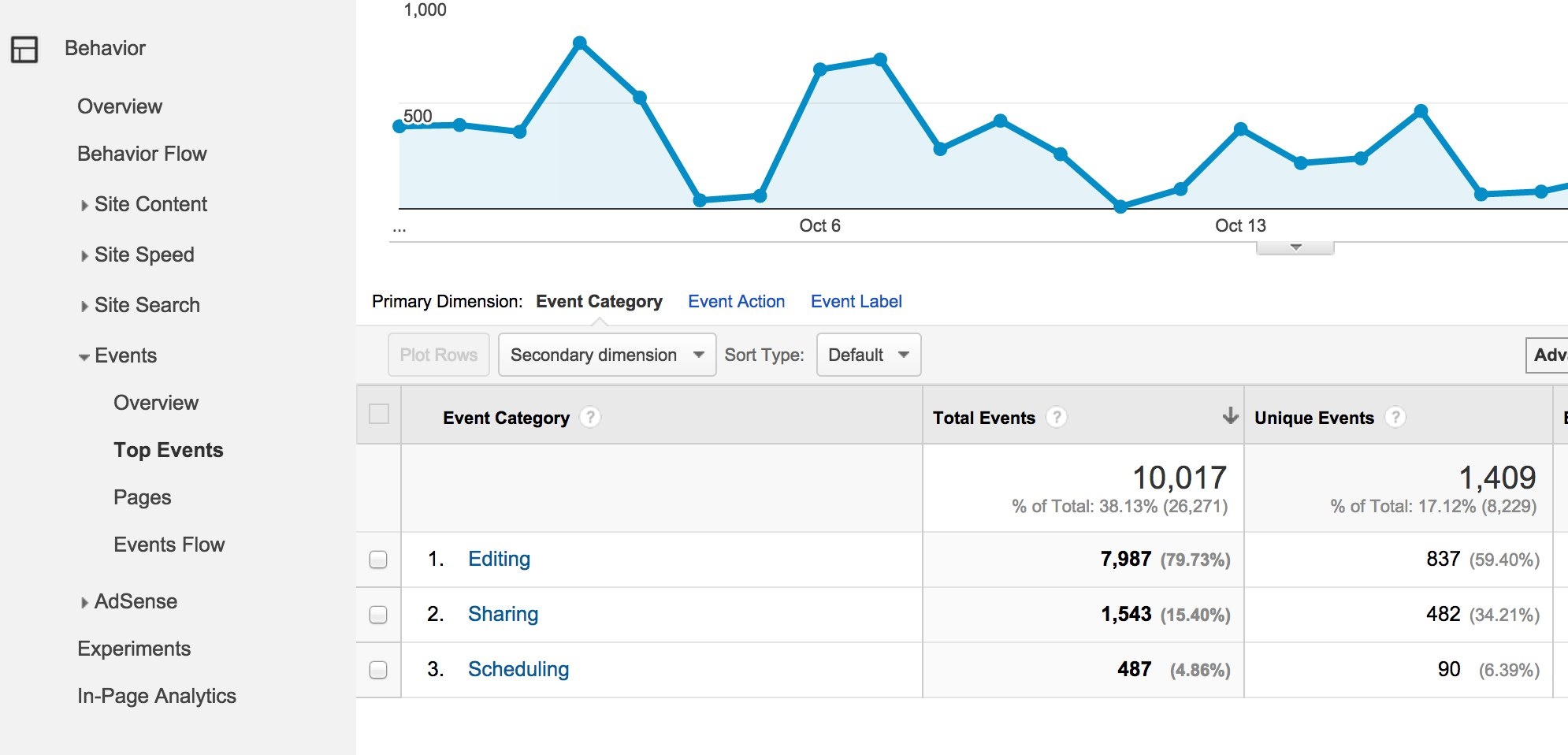 google analytics report showing top event categories