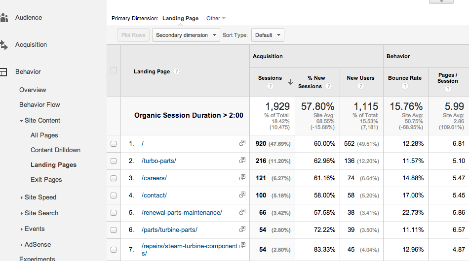 google analytics landing pages with high organic engagement