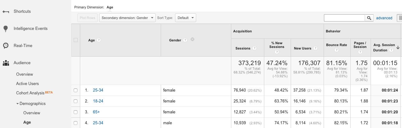 Google Analytics Engagement Measures