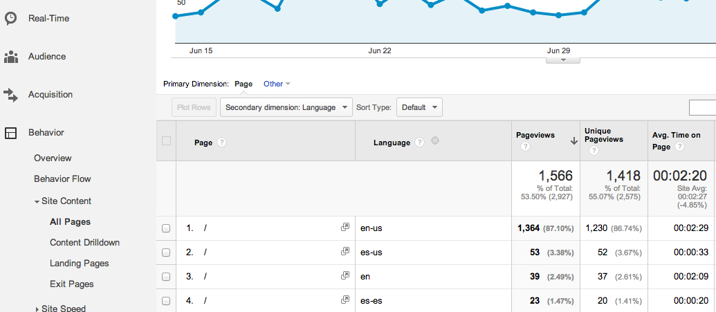 comparing domains in google analytics