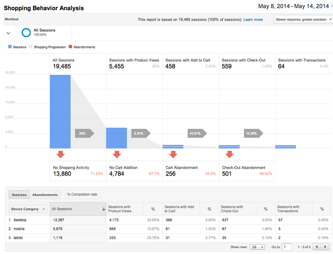 enhanced ecommerce funnel report