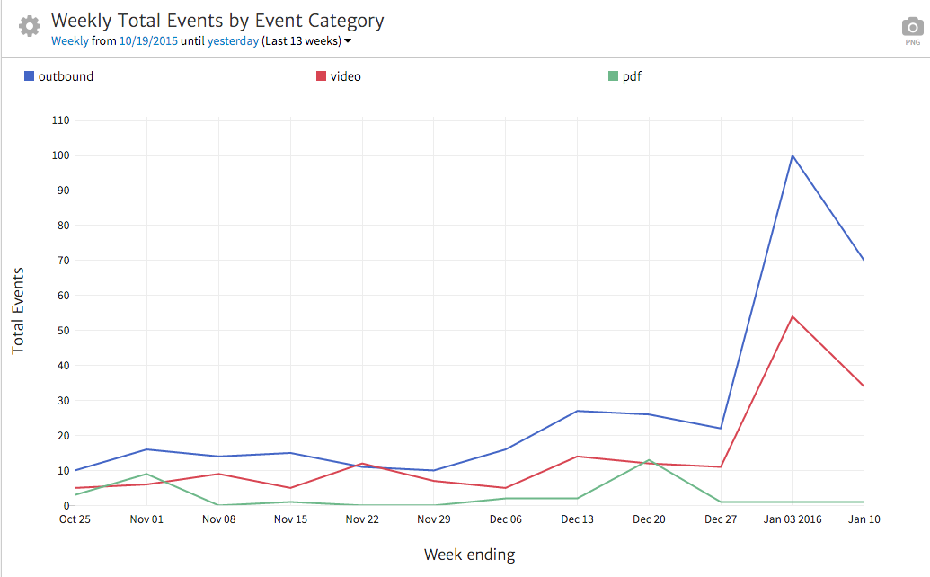 Megalytic Events Summary Widget