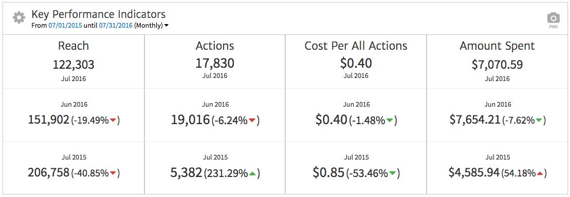 Facebook Ads Widget for Multiple KPIs