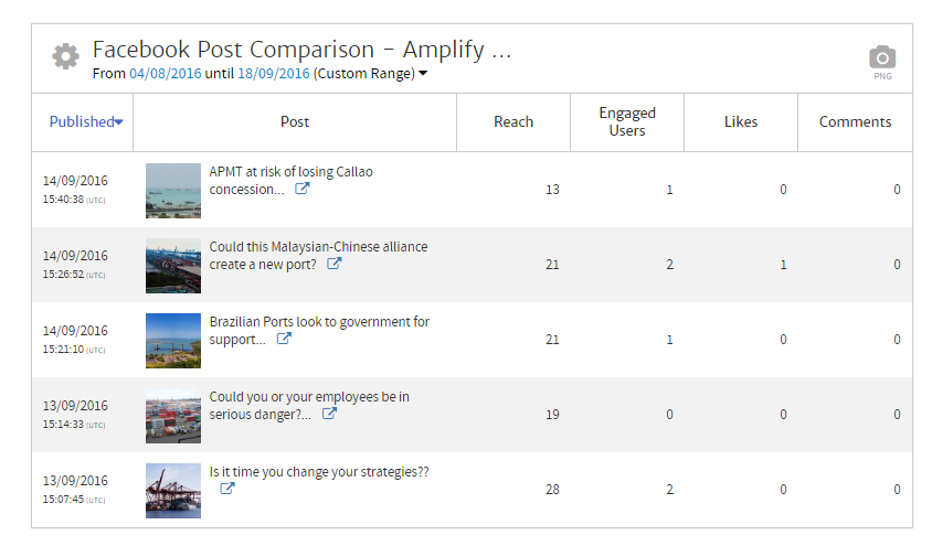 Megalytic table showing Facebook Posts