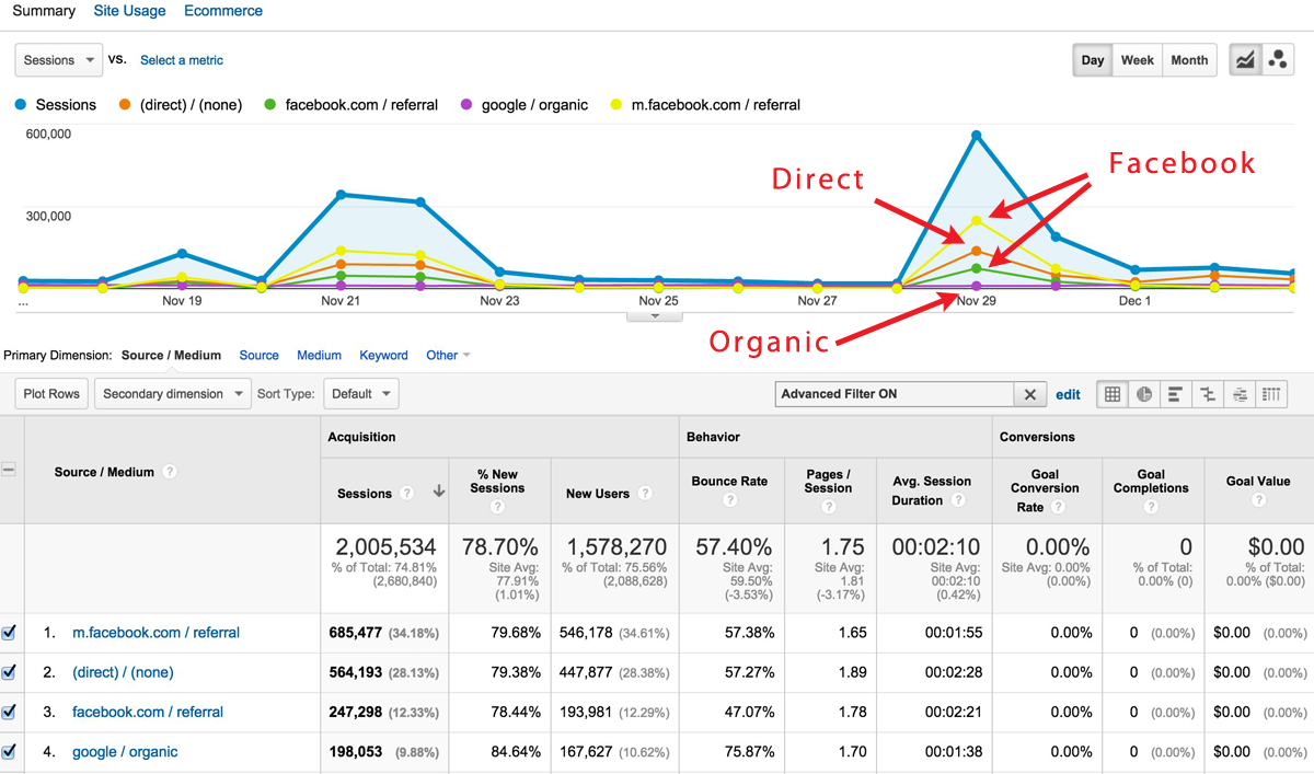 spike from facebook traffic shown in google analytics