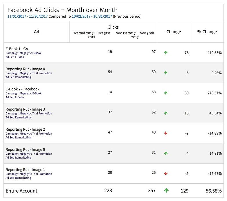 Facebook Ad Clicks Month over Month Comparison