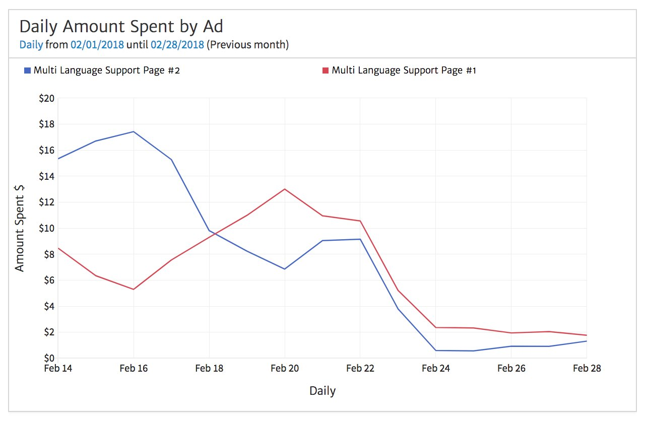 Daily Spend by Facebook Ad
