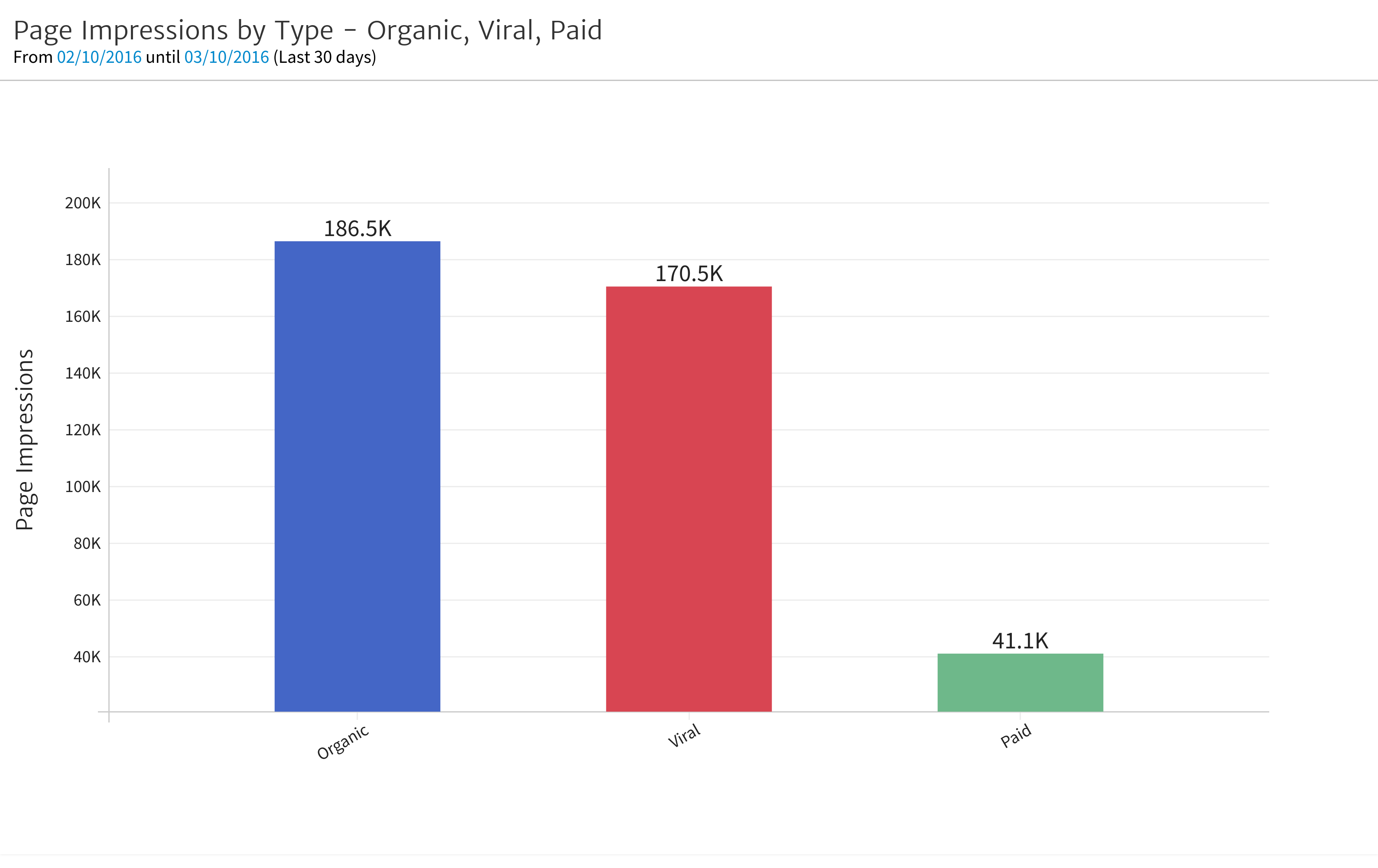 Facebook Page Impressions Widget in Megalytic
