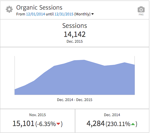 Organic Sessions KPI Widget