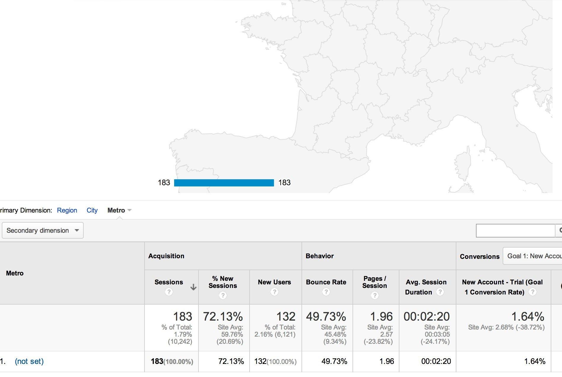 Google Analytics no Metro Data in France