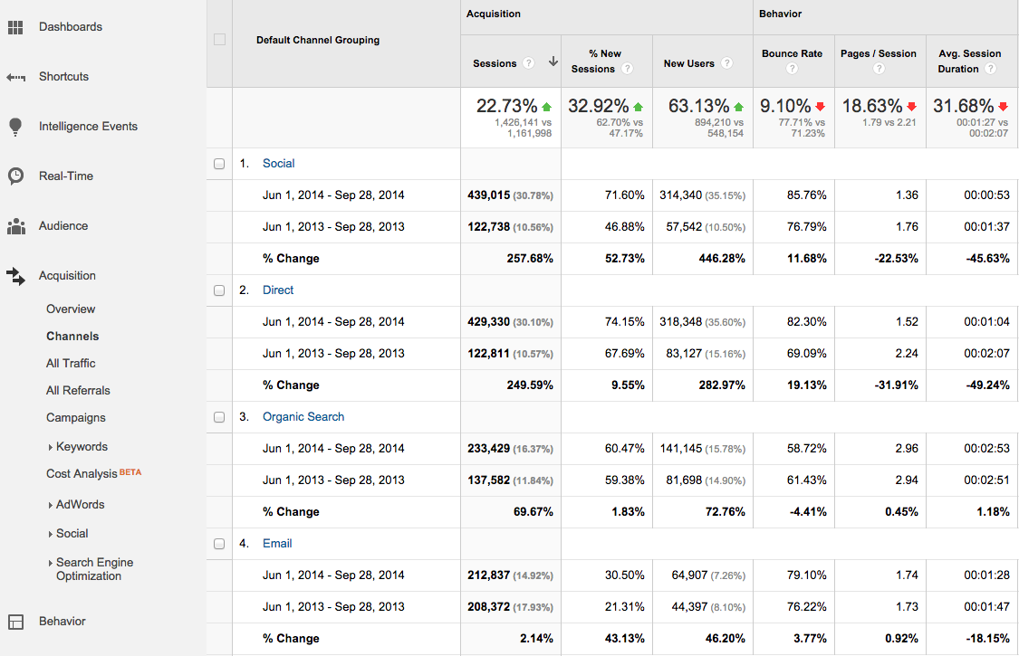 image of the channel report in google analytics