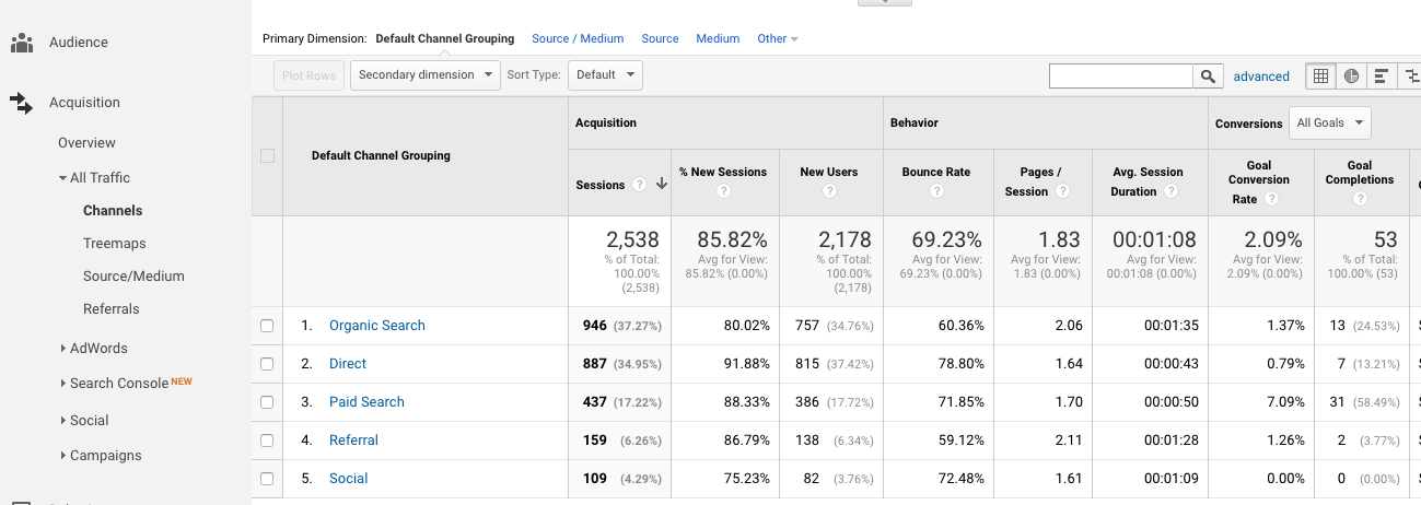 Google Analytics Marketing Channels