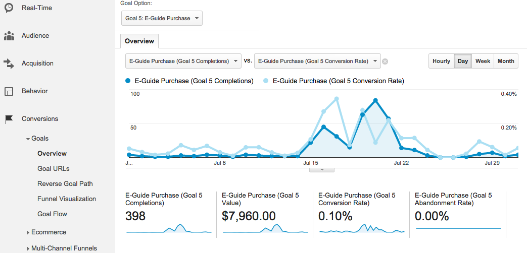 image showing conversion reporting in google analytics