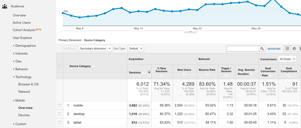 Google Analytics Devices Overview