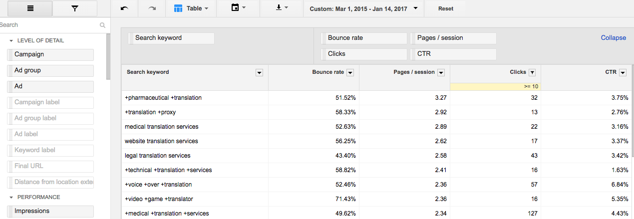 AdWords Report Integrating Google Analytics Data