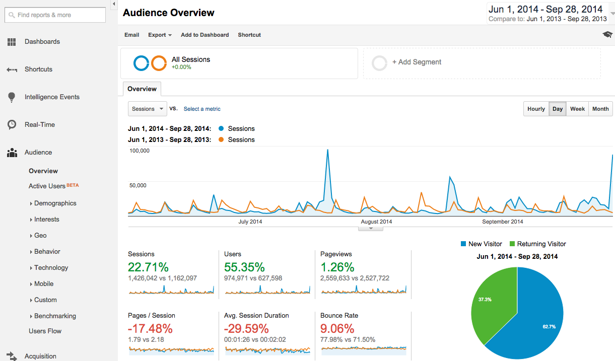 image showing how to do year over year comparison in google analytics