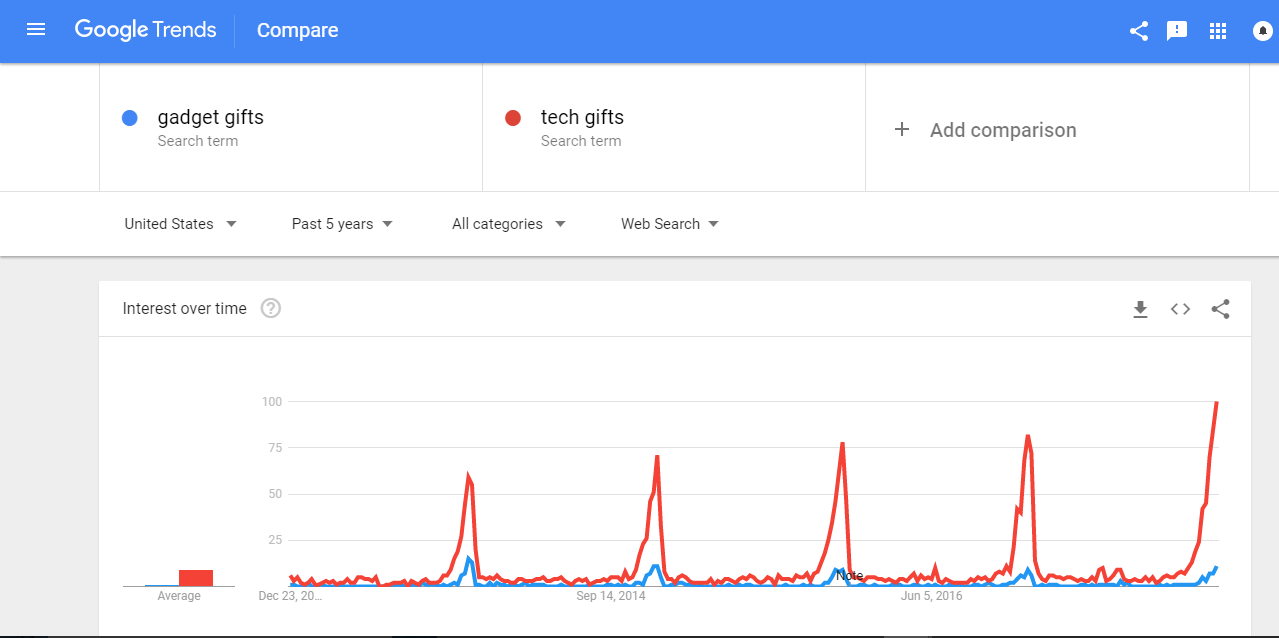 Gadgets vs Tech