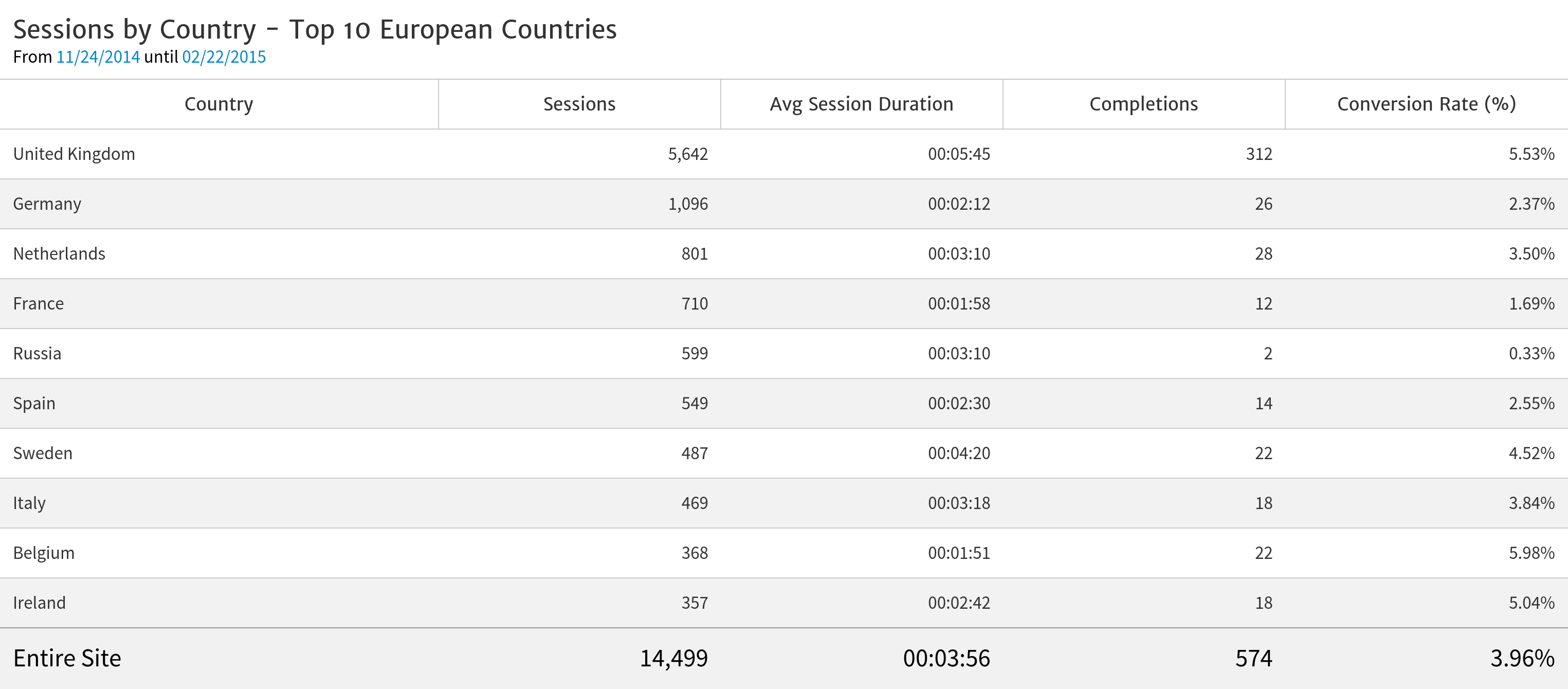 Web Traffic by Country in Europe - Table