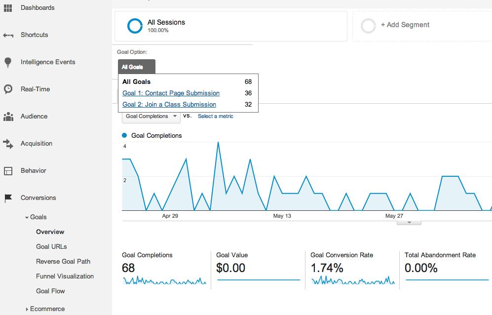 Google Analytics Goals Overview Report