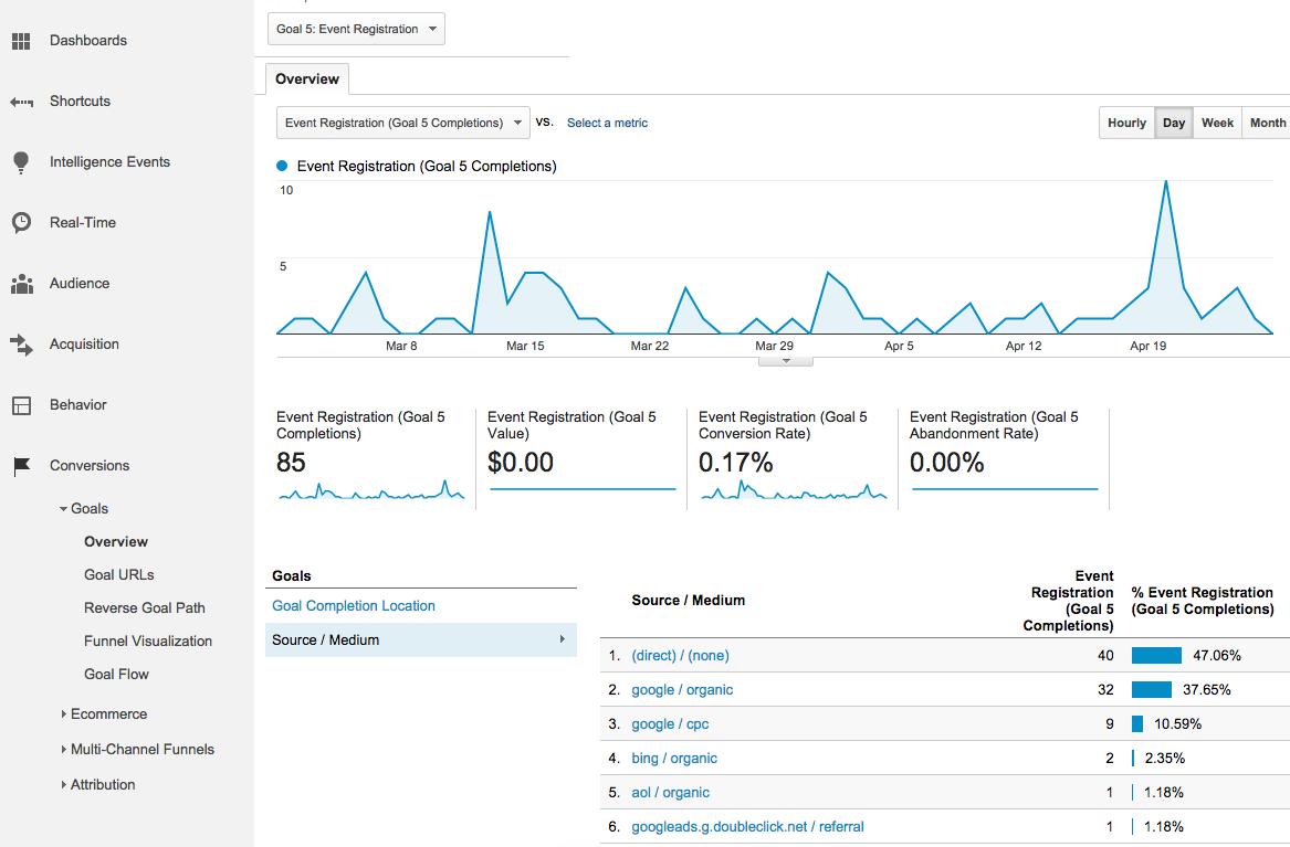 Google Analytics Goal Metrics