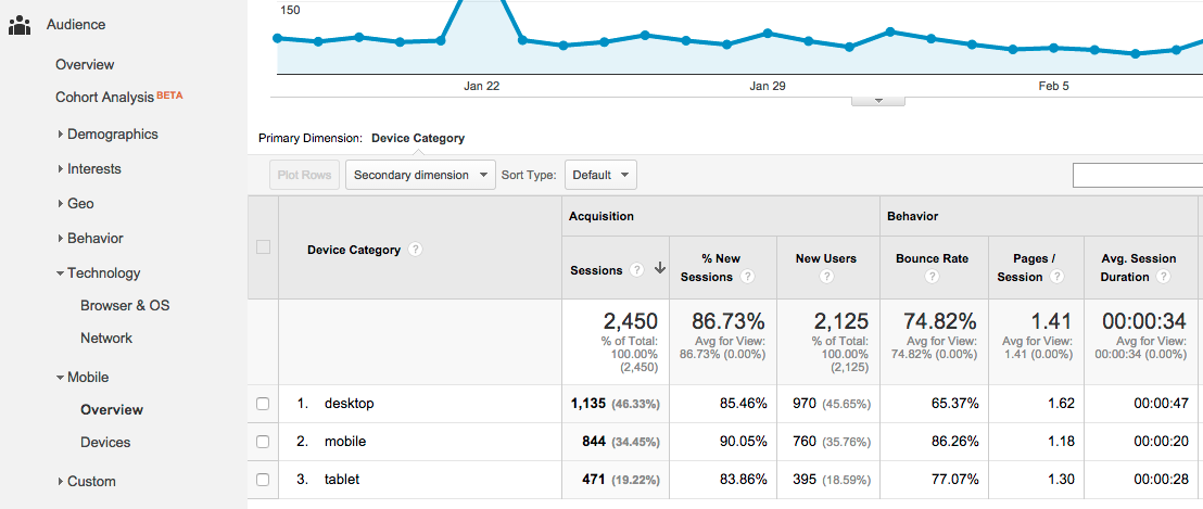 Google Analytics Devices Report