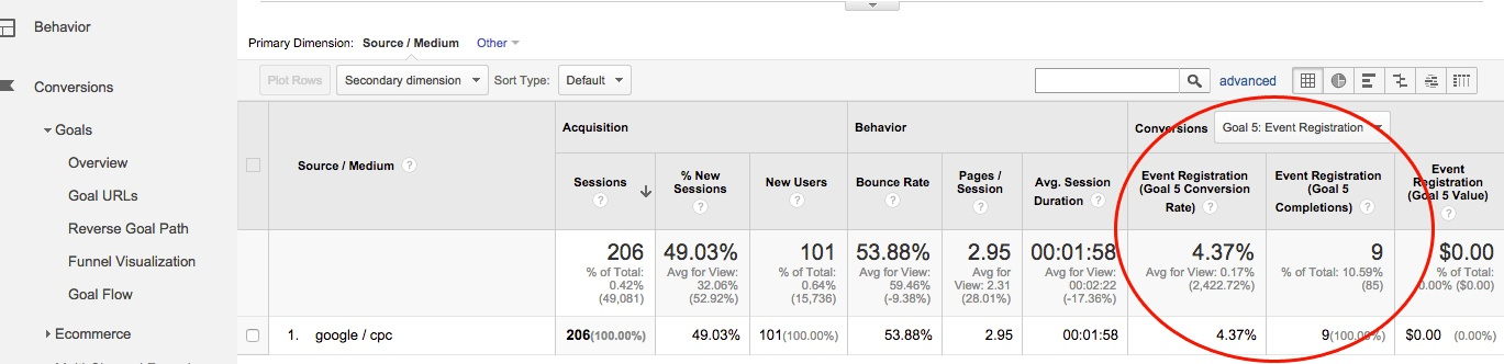 Google Analytics Track Pay Per Click Advertising