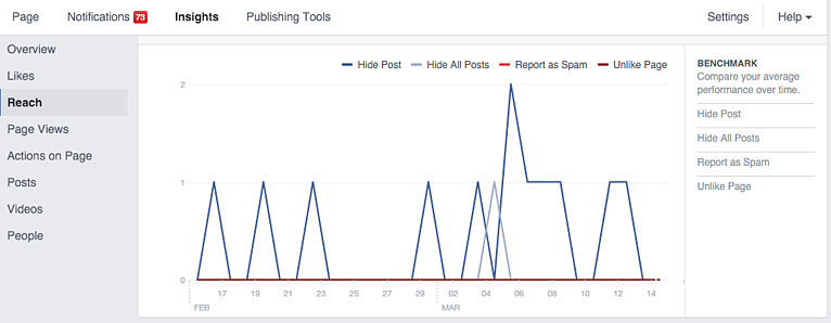 Facebook Page Insights - Hide Post