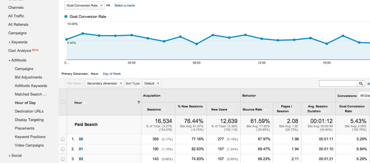 chart showing performance by hour of day in google analytics