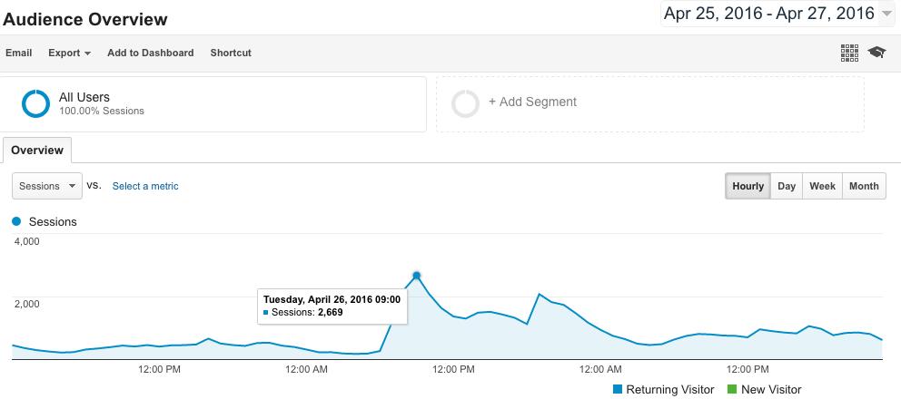 Google Analytics Hourly Data